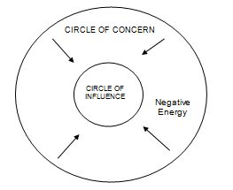 Circle_StephenCovey